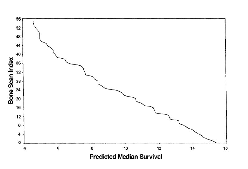 The relationship between BSI and predicted median survival time  (months) suggests that increased BSI is associated with decreased  survival. [1]