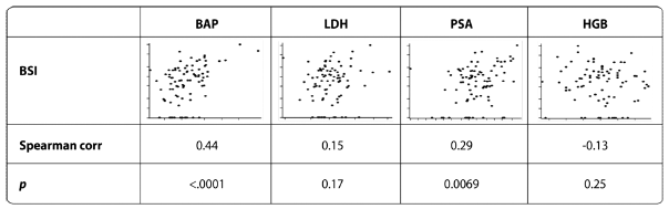 BSI correlates with bone alkaline phosphatase (BAP) and prostate  specific antigen (PSA), but not with lactate dehydrogenase or  hemogloblin (HGB). [3]
