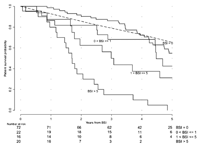 Overall survival probability is higher for patients with BSI≤1 than  for patients with BSI>1. (The broken line shows an age-matched  control survival curve for patients without metastases.)[2]