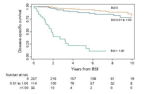 Disease-specific survival is higher for prostate cancer patients with BSI≤1 than for patients with BSI >1.[3]