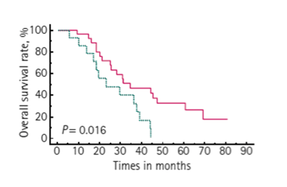 Patients with decreased BSI (pink line) while on chemotherapy survived longer than patients with increased BSI (blue line). [2]