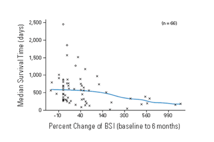 The relationship between the median survival time (days) and the  percent change of BSI (from baseline to 6 months) suggests that  decreased BSI is associated with an increased survival time for patients  on chemotherapy. [3]