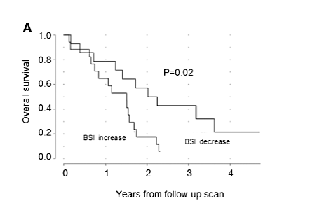 Decreased BSI for patients on chemotherapy was associated with an increased overall survival probability. [4]